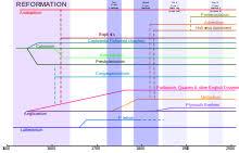 Baptist Timeline Chart Baptists Wikipedia