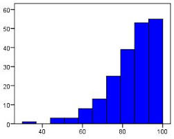 Ceiling effect histogram