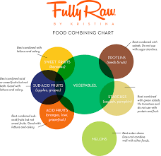 Food Combining Helpful Chart For Those Having Any