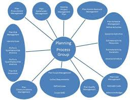 Project Management Planning Process Group 7 Download
