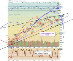 Fractal Stock Charts Keeping An Eye On The Dow Stock Market Crash Fractal In