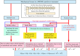 2 Different Types Mechanical Energy Dissipation Mechanisms