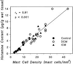 density equation heart. download figure density equation heart