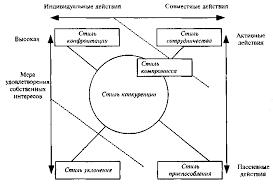 Стили конфликтного поведения Реферат страница  Стили конфликтного поведения