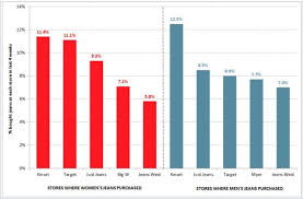 Kmart Jeans Size Chart Analysis Denim Delivers Dollars Ragtrader