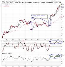 Apple Inc Stock History Chart 68 Competent Apple Chart Stock