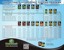 Maxi Grow Feeding Chart East Coast Hydro