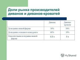 Презентация на тему Стратегический менеджмент Курсовая работа  2 Доли рынка производителей