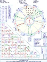 Keanu Reeves Natal Birth Chart From The Astrolreport A List