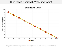 Burn Chart Burn Down Chart With Work And Target Template Presentation
