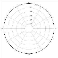 Omnidirectional polar pattern