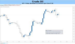 Dailyfx Blog Crude Oil Prices May Fall As Growth Fears