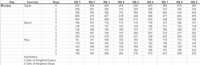 Workout Spreadsheet The Complete Guide To Madcow 5x5 Workout Routine Including
