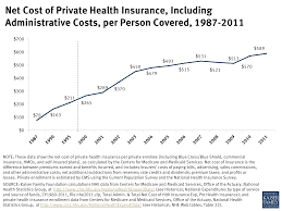 net cost of private health insurance including administrative individual health insurance quote 44billionlater