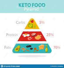 Keto Diet Concept Food Pyramid Showing Percentage Stock