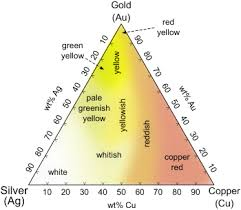 Colored Gold Wikipedia