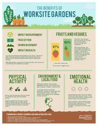 start a workplace garden