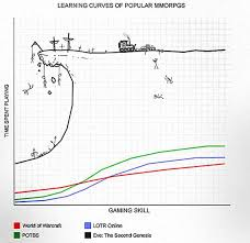 Mmorpg Popularity Chart Learning Curves Of Popular Mmos Eve Online Dwarf Fortress