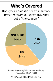 will your health plan cover you abroad in addition many private plans
