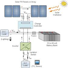 diagram and description of a typical standalone solar electric diagram and description of a typical standalone solar electric system wiring diagram sys