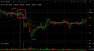 Btc Cny Chart No Direct Correlation Between Chinese Yuan Bitcoin Price