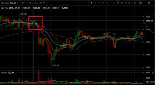 No Direct Correlation Between Chinese Yuan Bitcoin Price