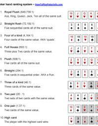 Poker Chart Texas Holdem Poker Hands Chart Pdf Www Bedowntowndaytona Com