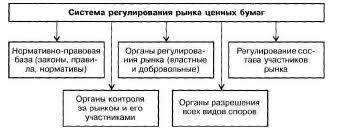 Реферат Особенности выпуска и обращения ценных бумаг банков  Особенности выпуска и обращения ценных бумаг банков Государственное регулирование рынка ценных бумаг
