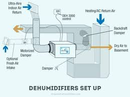 how to set up a dehumidifier simple