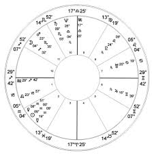 Oprah Winfrey Birth Chart Oprah Winfrey Natal Chart Astrology Charts Of Famous People