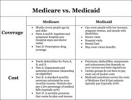 Medicare Vs Medicaid Chart Medicare Vs Medicaid Whats The Difference Medicare