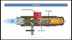 turbine or turboshaft powerplant helicopter components turbine or turboshaft powerplant helicopter components