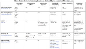 Creation Timeline Chart Free Technology For Teachers 7 Free Timeline Tools Compared