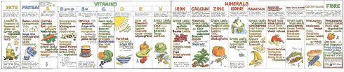 Liz Cook Nutrition Chart