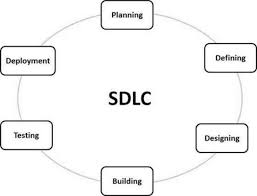 Software Development Life Cycle Phases Sdlc Overview Tutorialspoint