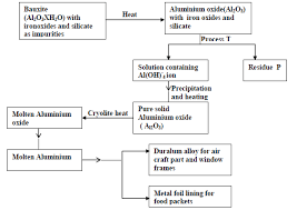 The Flow Chart Below Shows Industrial Extraction Aluminium