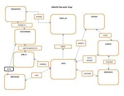 Othello Character Chart Worksheet Answers Othello Character Chart