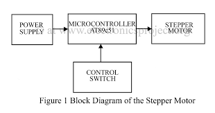 dc servo motor controller circuit diagram images gallery of dc servo motor controller circuit diagram stepper motor control using