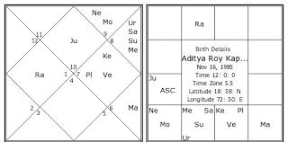 Arjun Kapoor Birth Chart Aditya Roy Kapur Birth Chart Aditya Roy Kapur Kundli