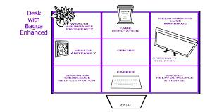 Office feng shui desk Success Feng Shui For Your Office Desk Brilliant Blog Energize Your Office Intended For Desk Setup Home Feng Shui For Your Office Brintco Is Great Content Feng Shui For Your Office Feng Shui Office Desk Layout Chernomorie