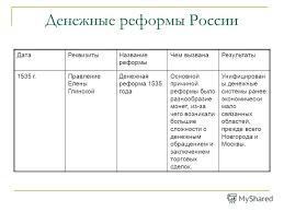 Презентация на тему Денежные реформы План Сущность виды и  7 Денежные реформы России ДатаРеквизитыНазвание