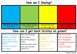Feelings Chart Zones Home School Feelings Chart