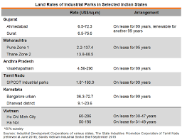 Make In India Comparative Production Costs Of Selected
