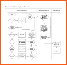 Project Flow Chart Excel Process Flow Diagram Format Wiring Diagrams