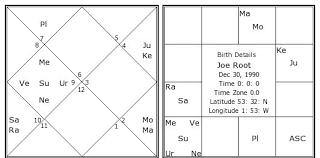Joe Root Birth Chart Joe Root Kundli Horoscope By Date