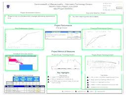 Excel Temp Service Employee Dashboard Template Performance Customer Service