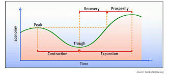 Business Cycle Chart Are Business Cycles Still Meaningful