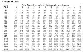 G To Rpm Conversion Chart Rpm Conversion Table Related Keywords Suggestions Rpm