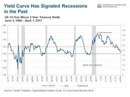 Should We Be Afraid Of U S Yield Curve Inversion Etf
