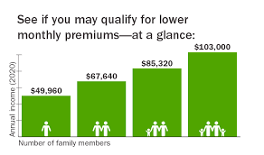 Lower Your Monthly Premiums Connect For Health Colorado